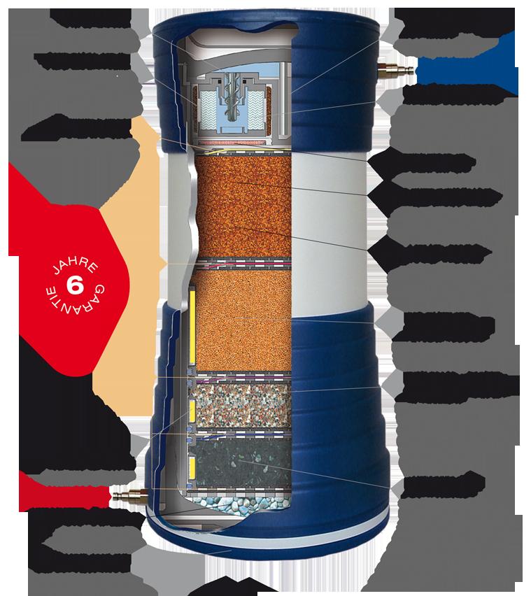 Technologie im PROaqua 4200 D Filterschnitt