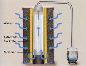 Aktivkohlefilter Wasser